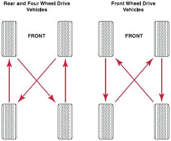 Poiriers tire rotation