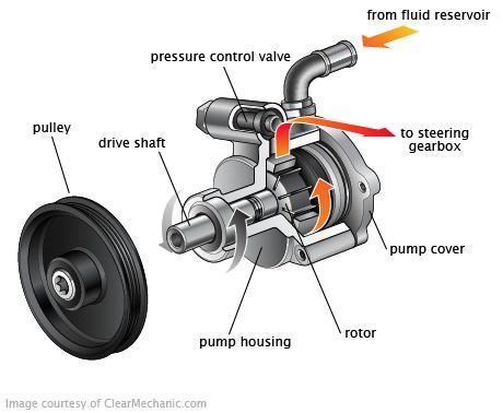 Power_Steering_System_Pump_01.16.12