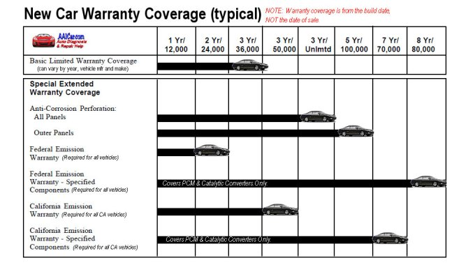new_car_warranty_coverage
